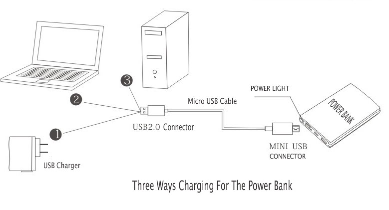 Charging for the Power bank